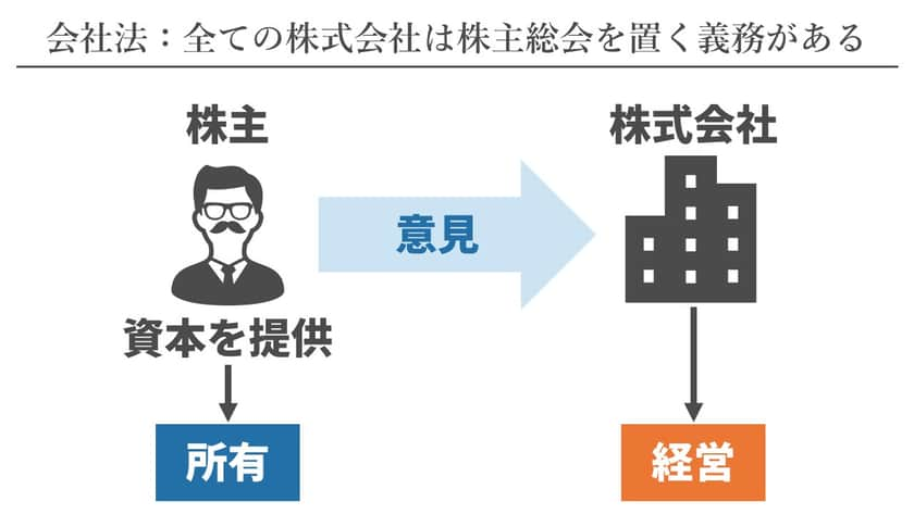株主総会の会社法規定