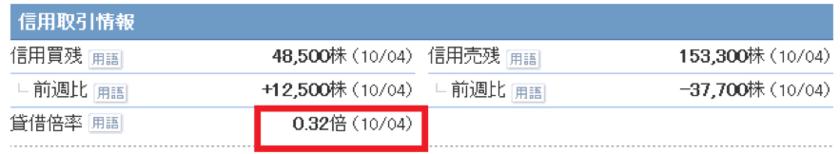 西日本旅客鉄道の貸借倍率