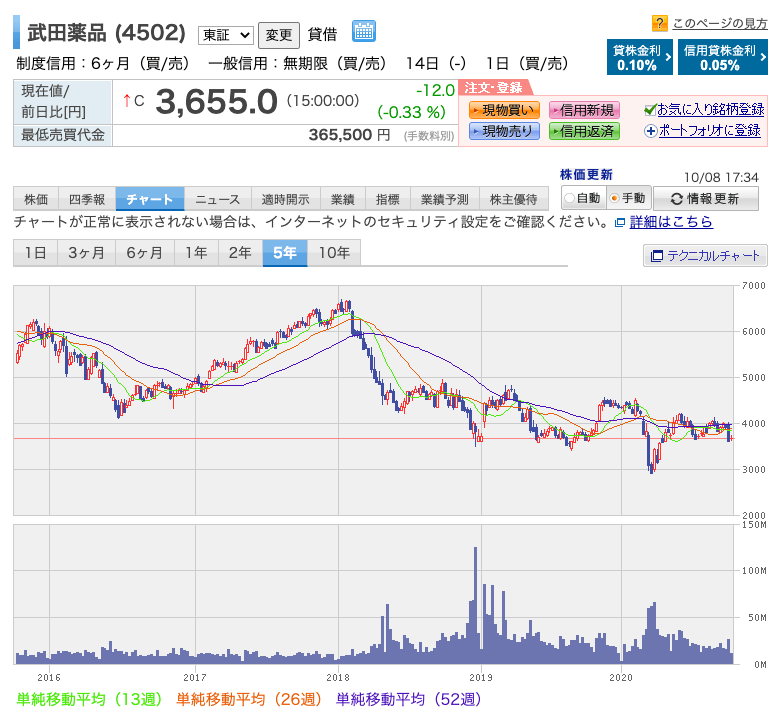 武田薬品株価チャート