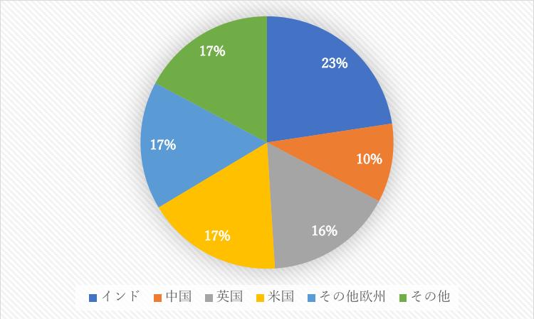 タタの地域別構成比率