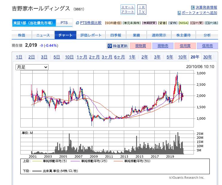 吉野家HDの株価
