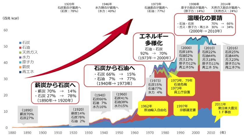 日本の発電量のタイプ毎の割合の推移