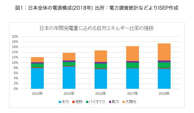 日本の年間発電量に占める自然エネルギー比率の推移