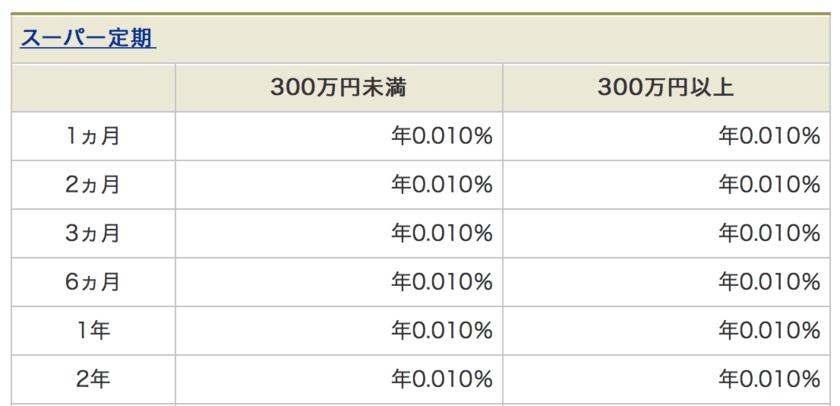 三菱UFJ銀行の定期預金の利回り