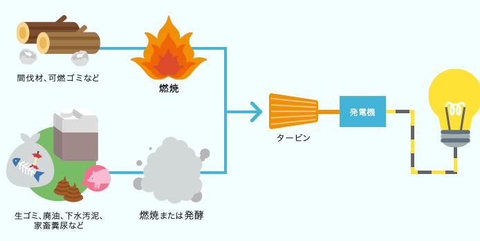 バイオマス発電の仕組み