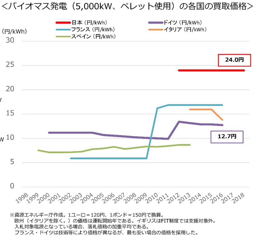 バイオマスエネルギーの買取価格の国際比較