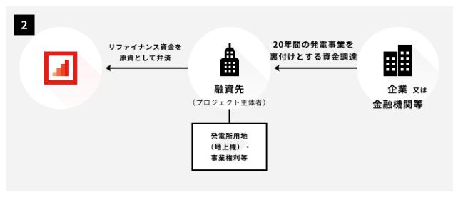 バイオマス発電投資のスキーム②