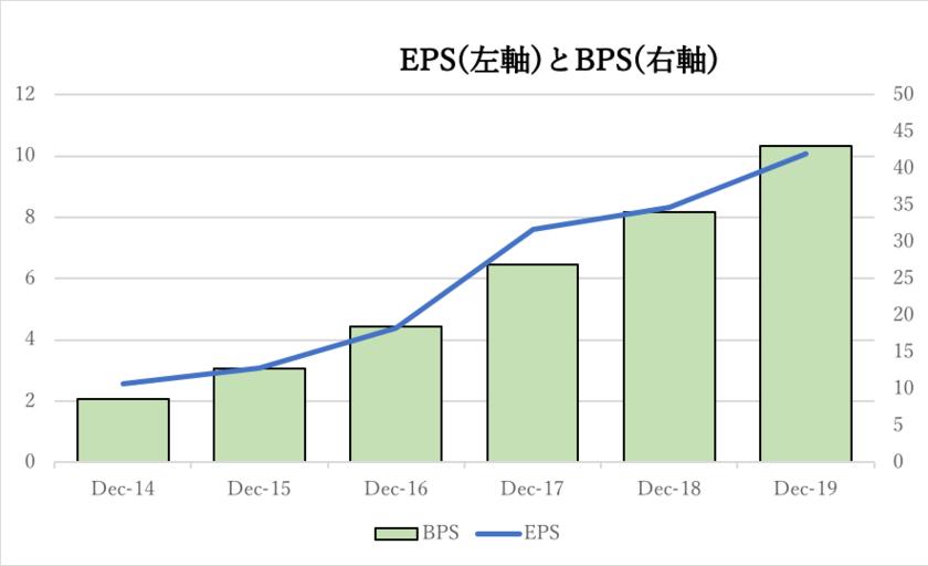 テンセントのEPSとBPSの推移