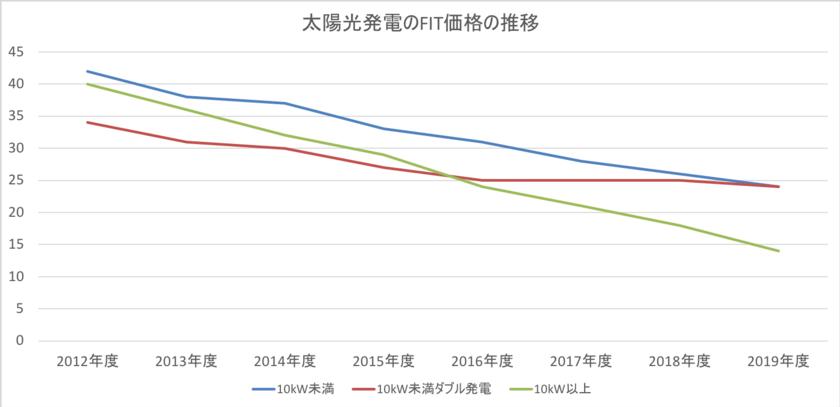 太陽光発電投資の固定価格買取価格の推移
