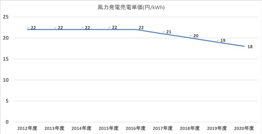 風力発電投資の固定価格買取価格