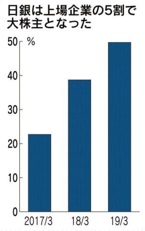日銀、日本株の最大株主に 来年末にも