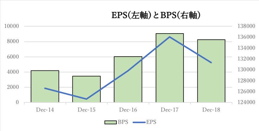 ポスコのEPSとBPSの推移