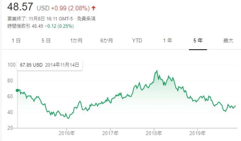 ポスコの株価の推移