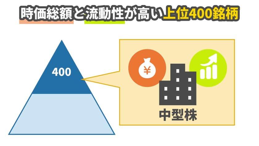 「中型株」とは東証一部に上場している銘柄を時価総額(株価×発行済株式数)と流動性の高さによってランキングにしたうえで、上位400位の銘柄のことをいいます。