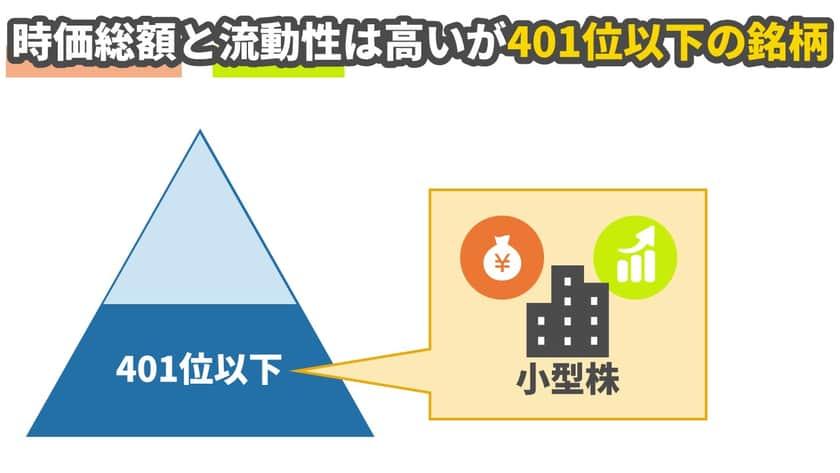 「小型株」とは、東証一部に上場している銘柄を時価総額(株価×発行済株式数)と流動性の高さによってランキングにしたうえで、大型株・中型株以外の銘柄(401位以下)のことをいいます。