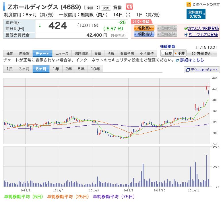 Zホールディングス (4689)の株価