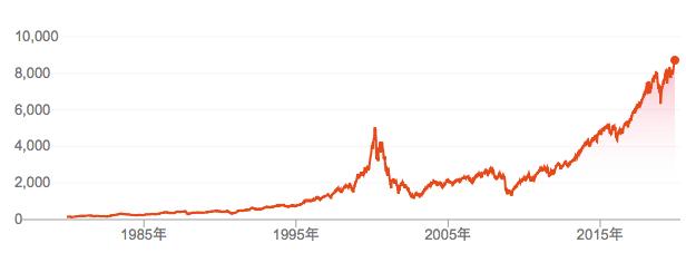 ナスダック総合指数の値動き