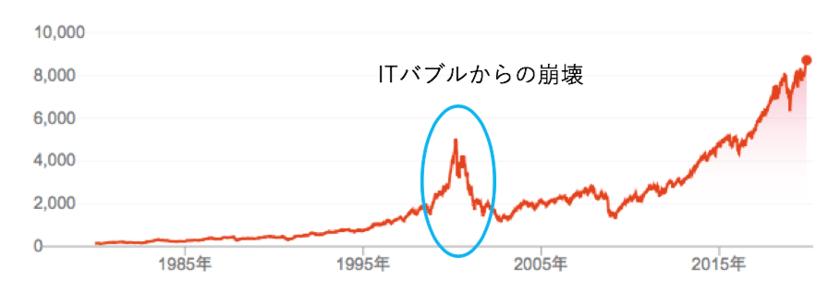 ナスダック総合指数のITバブル期の値動きの激しさ