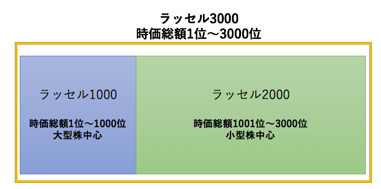ラッセル指数の分類