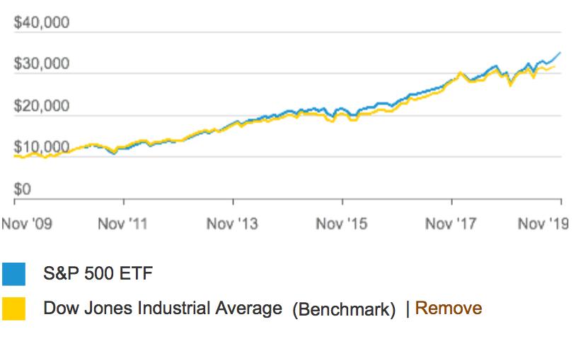 S&P500指数とダウ平均株価指数のチャートの比較