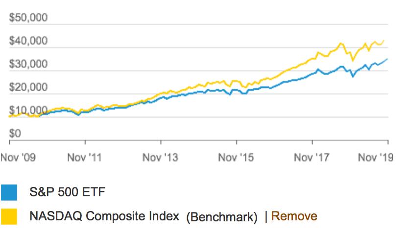 S&P500指数とNASDAQ総合指数の比較