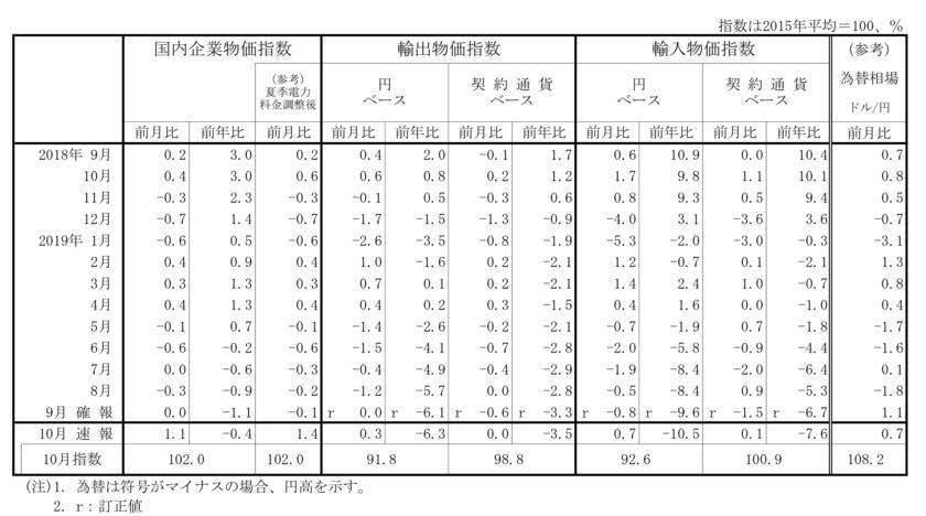 企業物価指数の推移