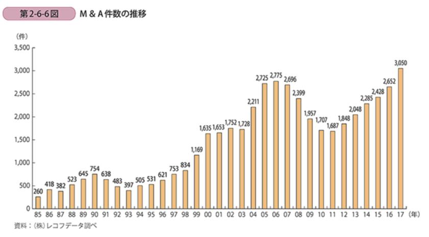 M&Aの成約件数の推移