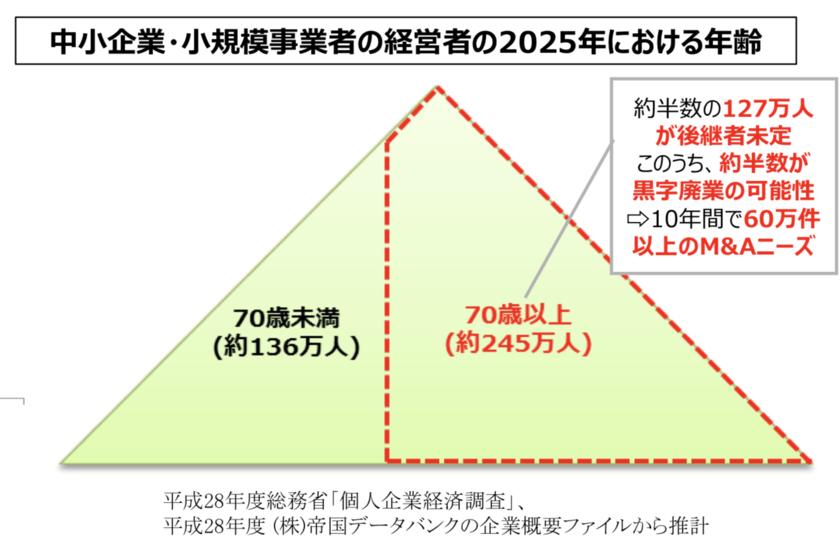 日本の大廃業時代