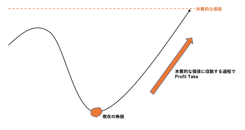 ポジショントレードで利益を出す方法
