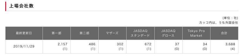 東京証券取引所が運営している株式市場に上場されている株式数