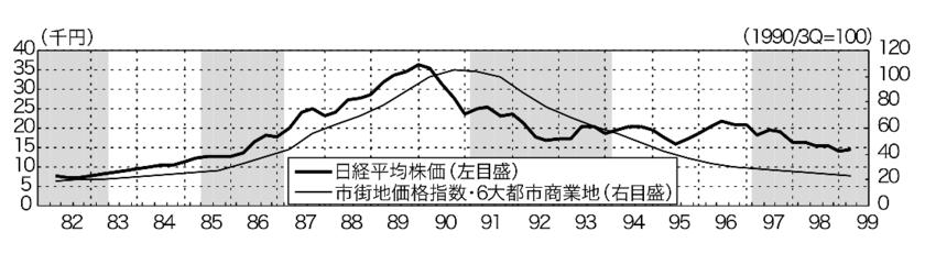 バブル前後での株価と不動産価格の推移
