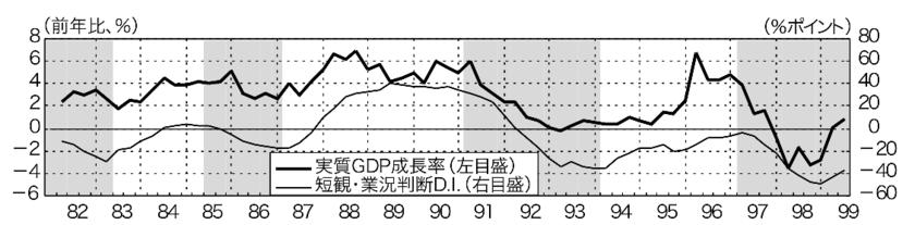 バブル期の実質GDPの成長率の推移