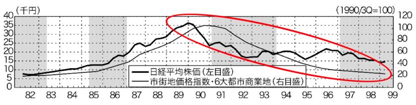 バブル後の不動産価格と日経平均価格の暴落