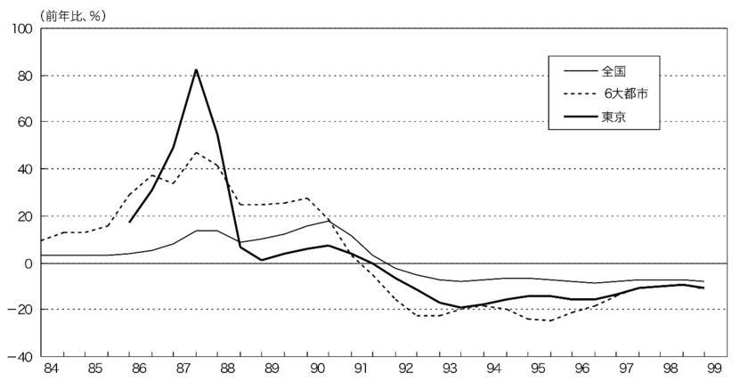 バブル期の商業地の地価の上昇率