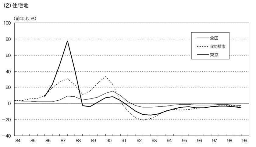 バブル期の住宅地の地価の上昇率