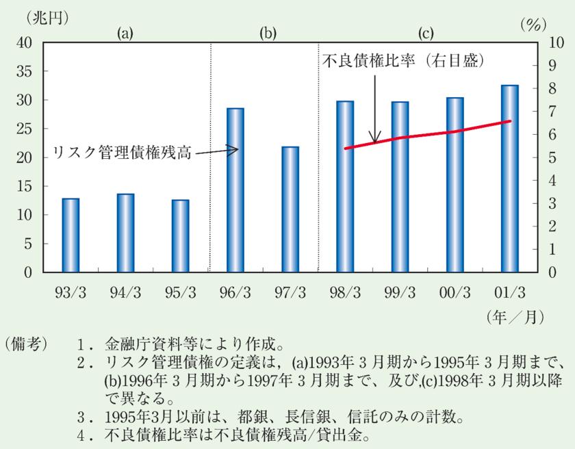 日本のバブル後の不良債権の推移