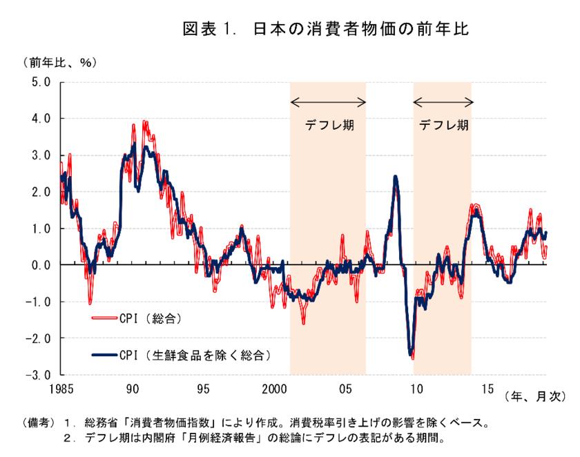 バブル後の日本の物価の推移