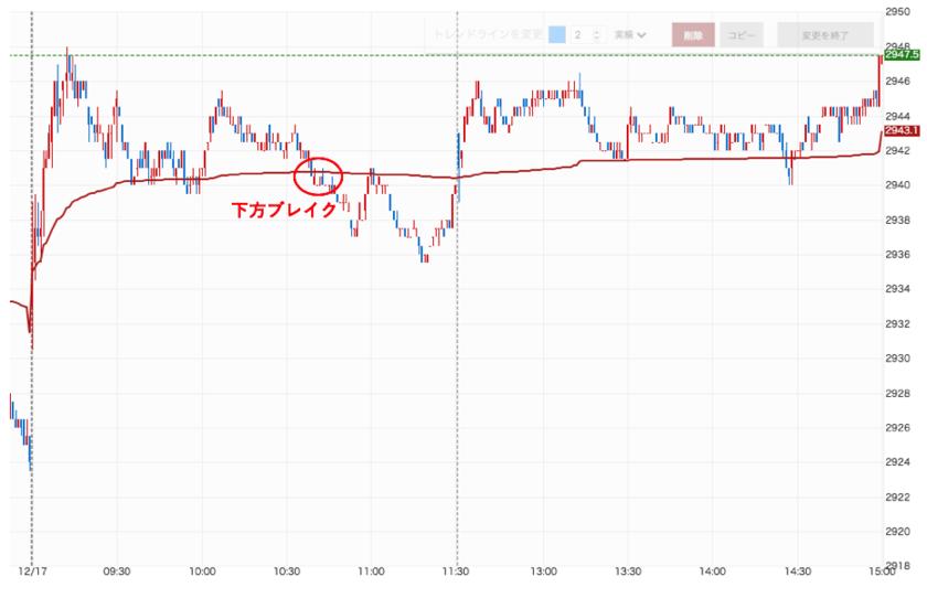 三菱商事の株価のVWAP下方ブレイク後の値動き