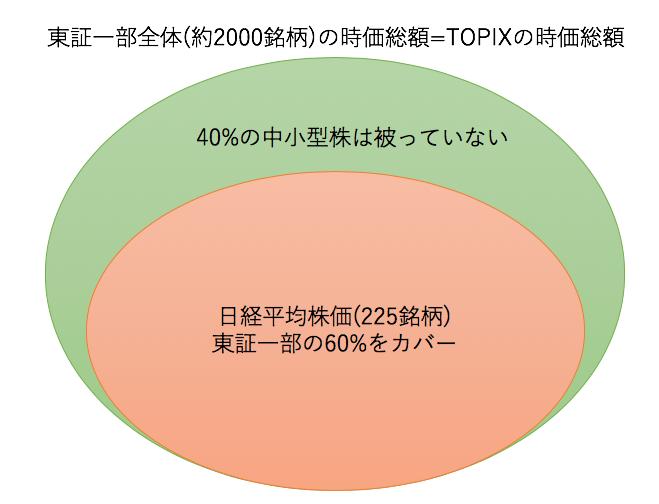 TOPIXと日経平均株価は6割しか被っていない