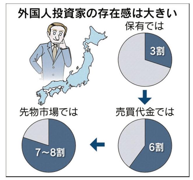 日本の株式市場に占める外国人の売買比率