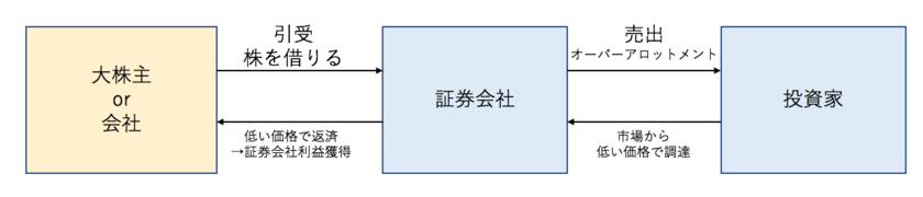 シンジケートカバー取引の図解