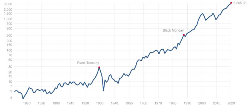 ログスケールのS&P500指数