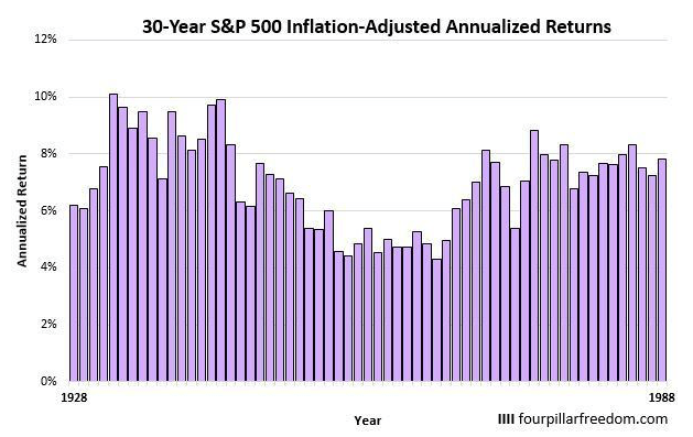 30年間運用した場合の年率リターン