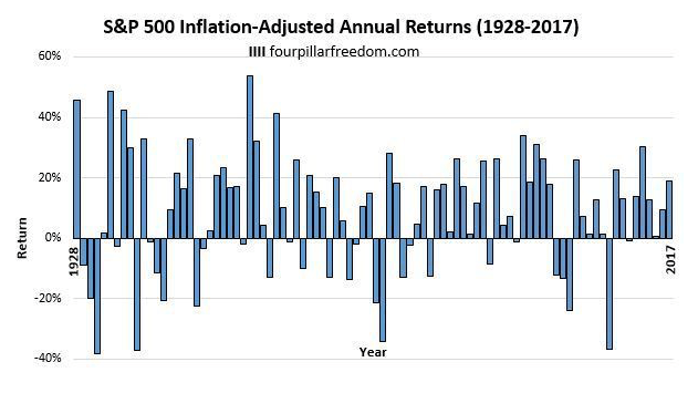 S&P500指数のインフレ調整後の年率リターン