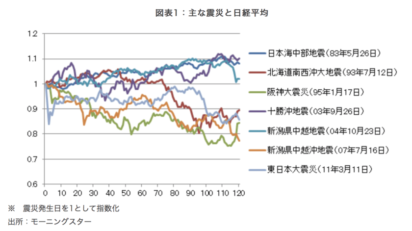 主な震災発生直後の日経平均株価