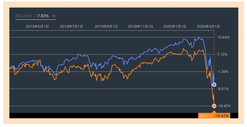 ラッセル2000指数とダウ平均株価の2019年の値動きの比較