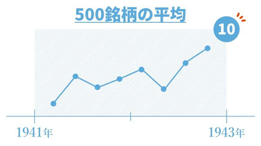 S&P500指数の初期値