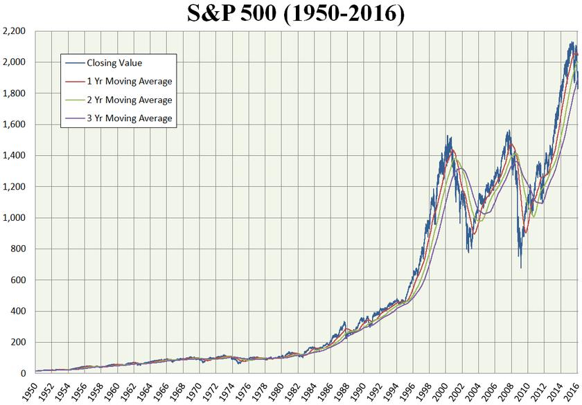 S&P500指数の長期リターン