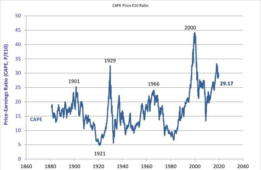 S&P500指数のCAPEレシオ