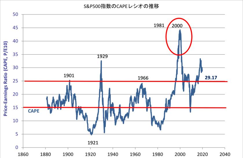 S&P500指数のCAPEレシオの推移
